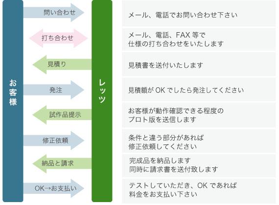 lgt_kotekitai_excelmacro_torihiki.jpg